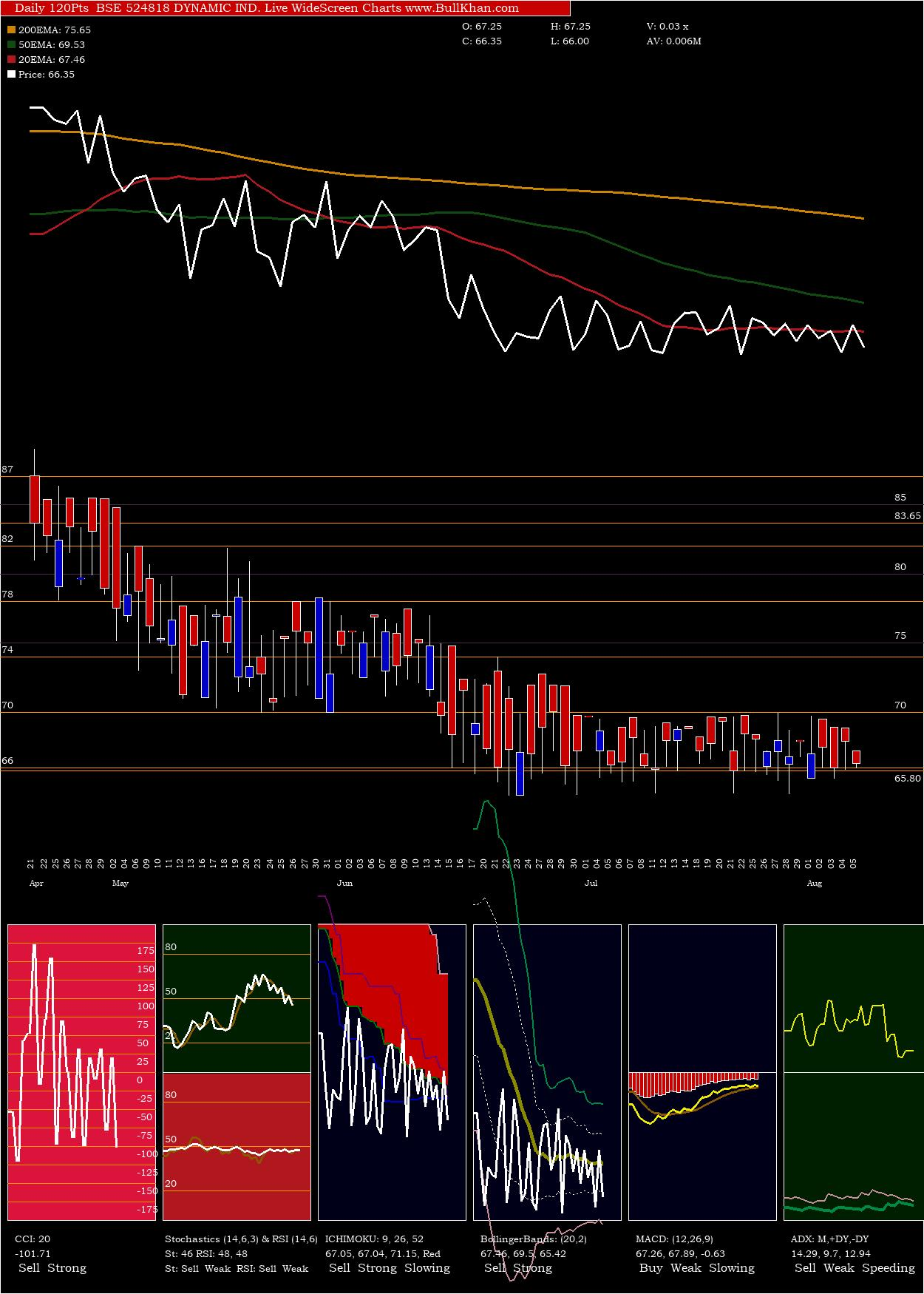 Dynamic Ind charts and indicators