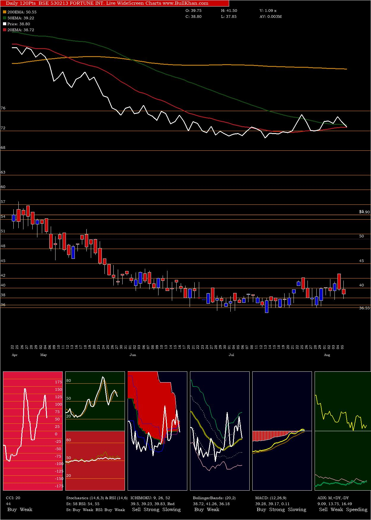 Fortune Int charts and indicators