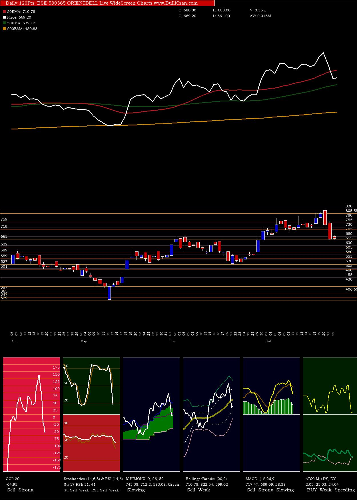 Orientbell charts and indicators