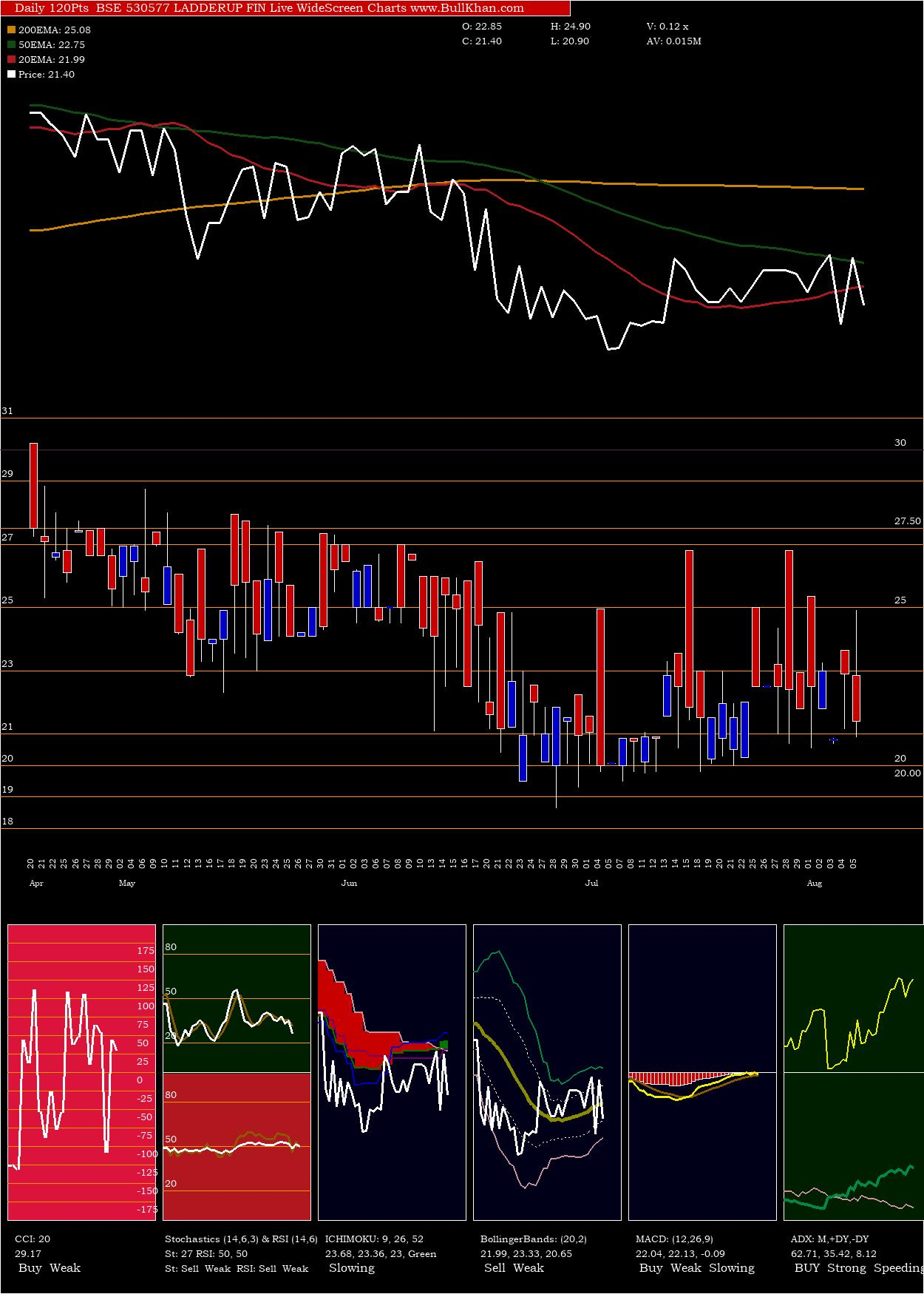 Ladderup Fin charts and indicators