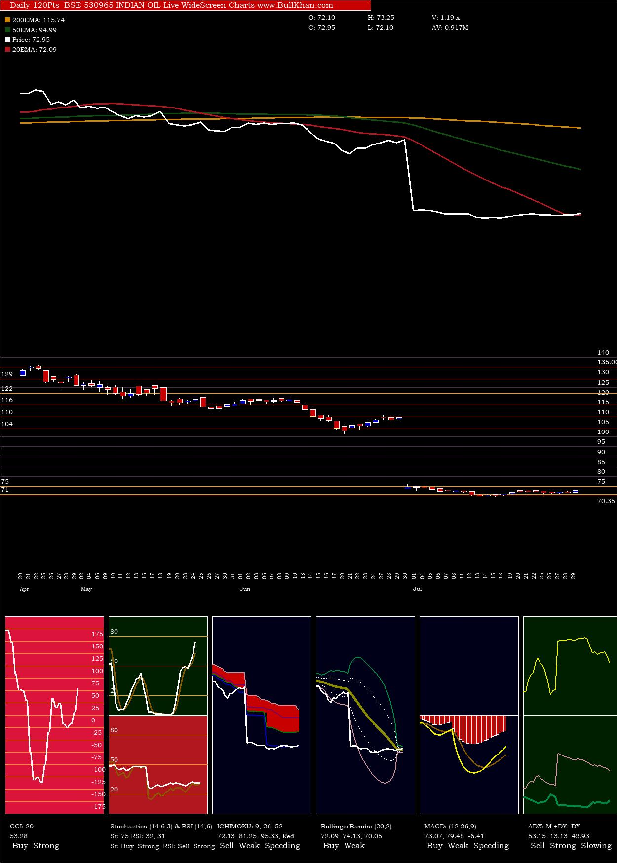 Indian Oil charts and indicators