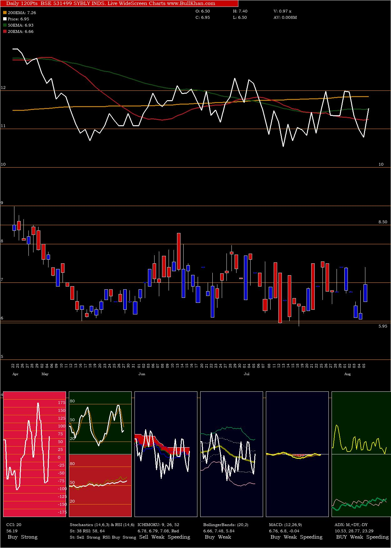Sybly Inds charts and indicators
