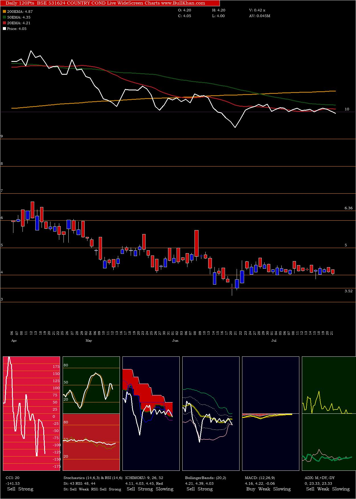 Country Cond charts and indicators