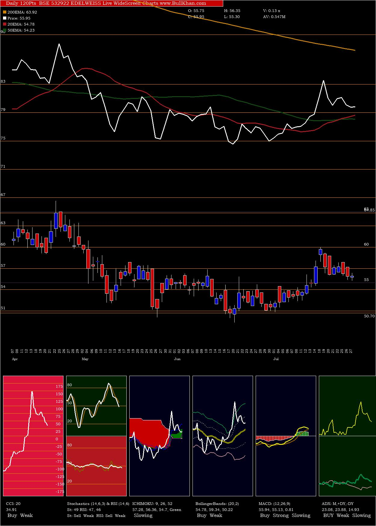 Edelweiss charts and indicators