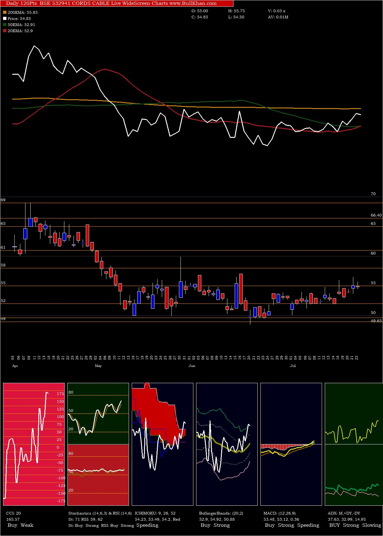 Cords Cable charts and indicators