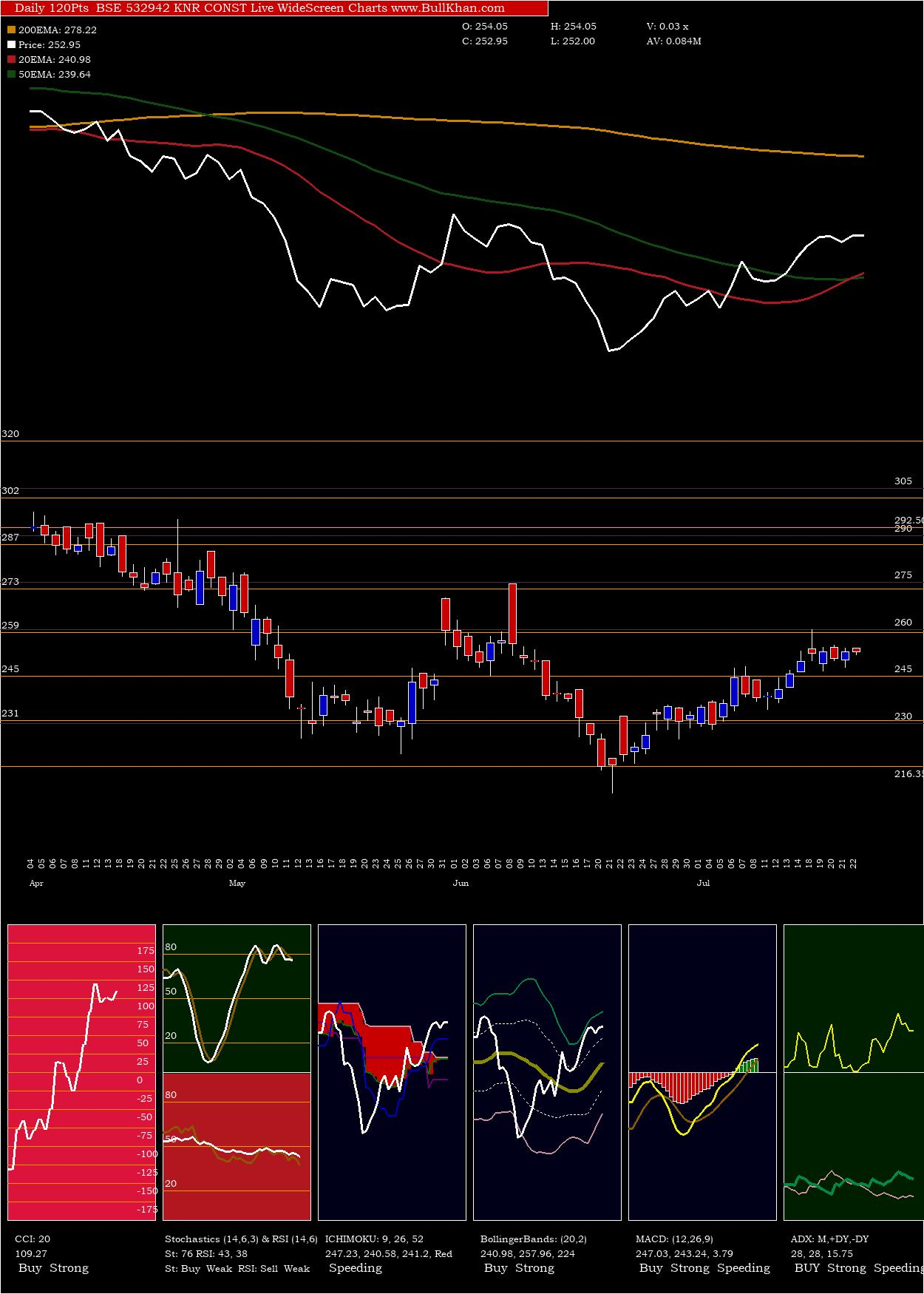 Knr Const charts and indicators