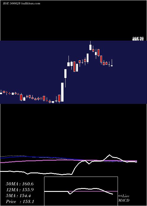 Asianhotnr weekly charts