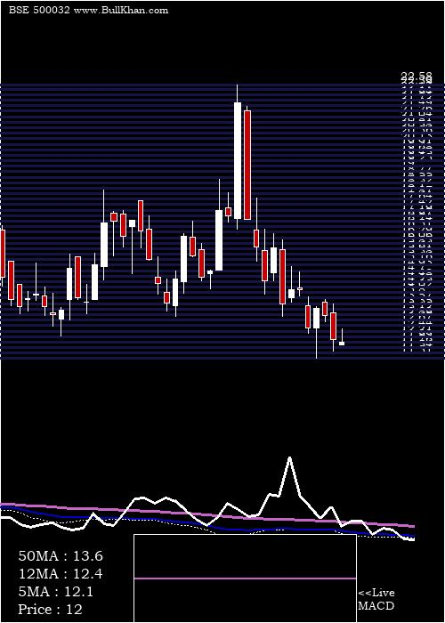 Bajajhind weekly charts