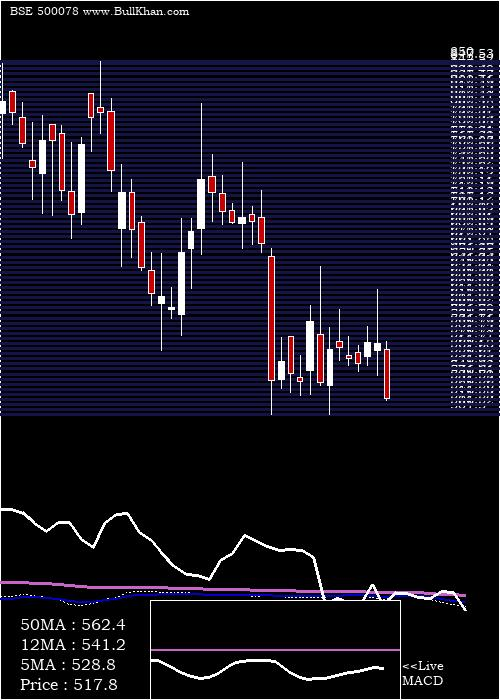 Oal weekly charts