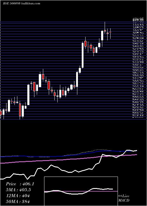 Cgpower weekly charts