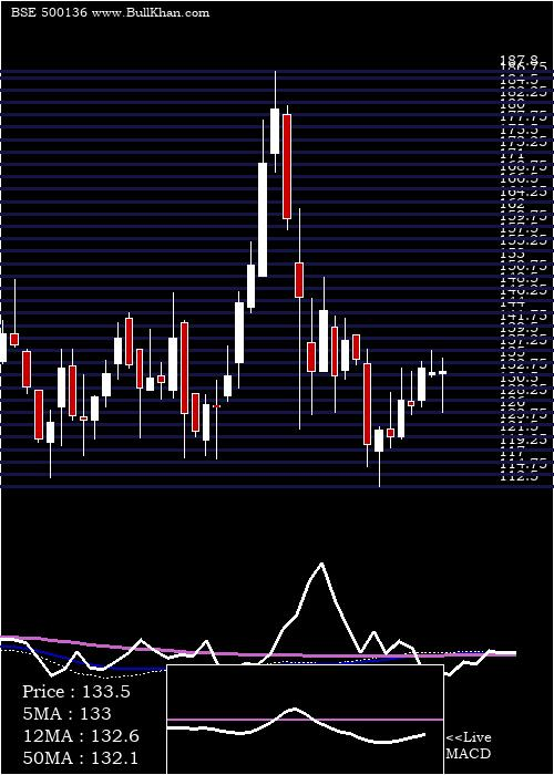 Ester Indus weekly charts