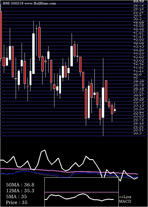 Jain Irrig weekly charts