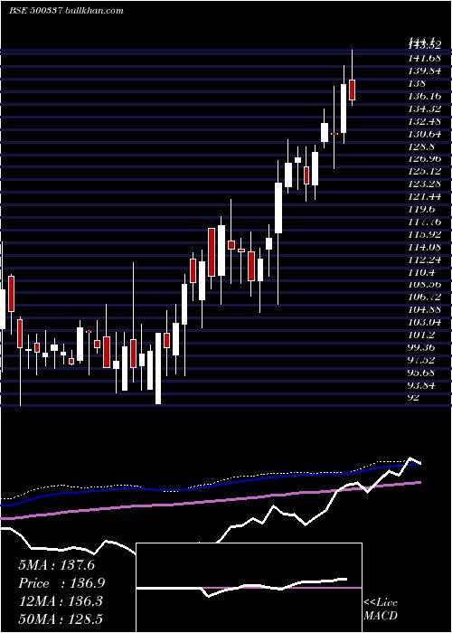 Prime Secur weekly charts