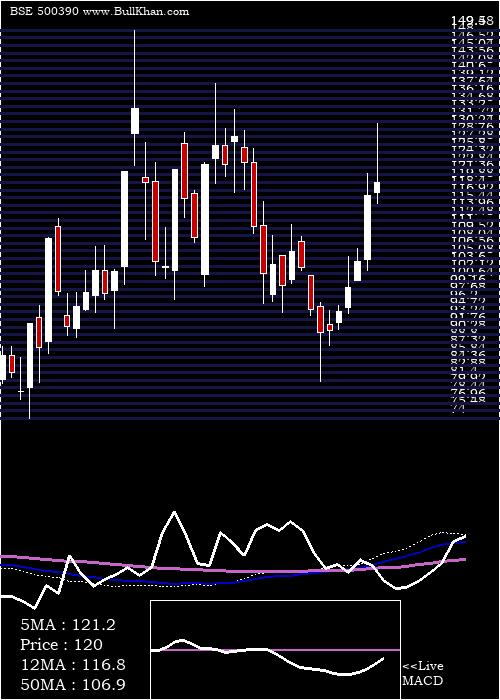 Rel Infra weekly charts