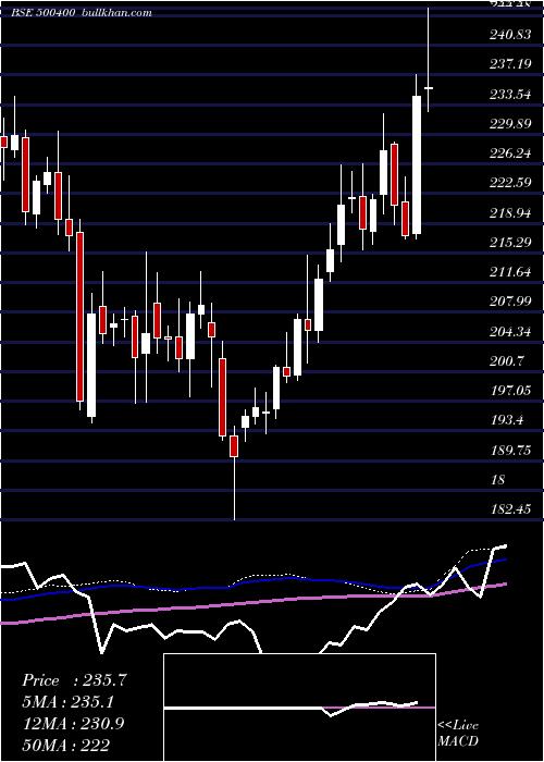 Tata Power weekly charts