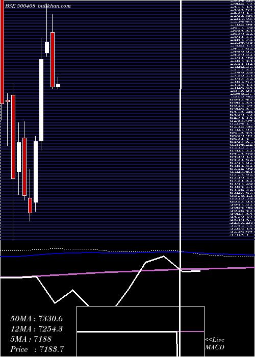 Tata Elxsi monthly charts