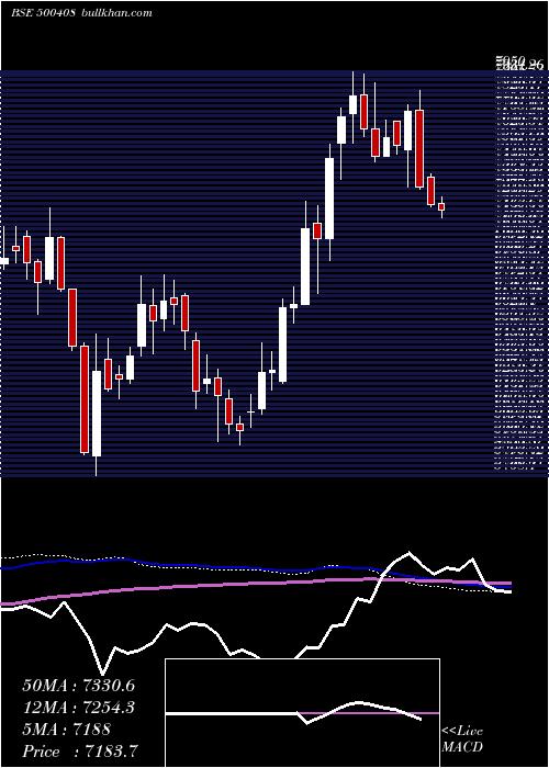 Tata Elxsi weekly charts