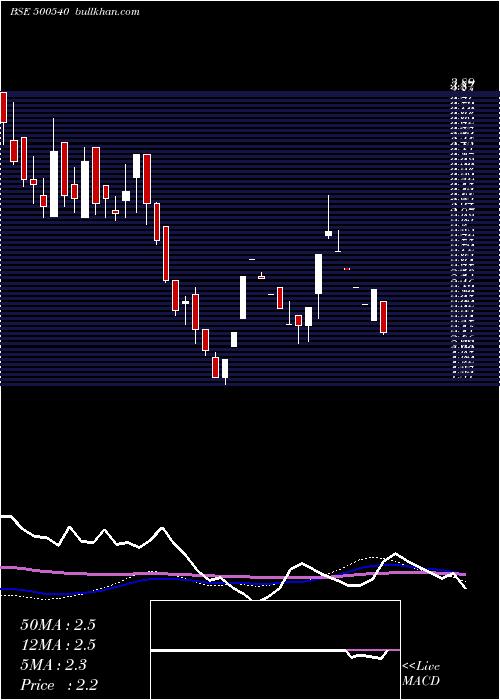 Premier weekly charts