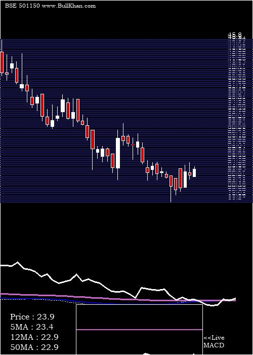 Centrum Cap weekly charts