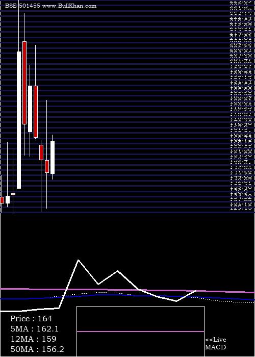 Greaves Cott monthly charts