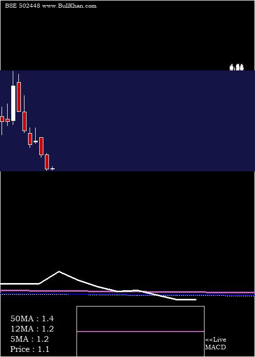 Rollatainer monthly charts