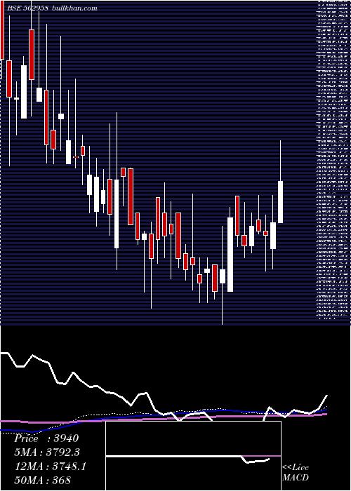 Lakshmi Mill weekly charts
