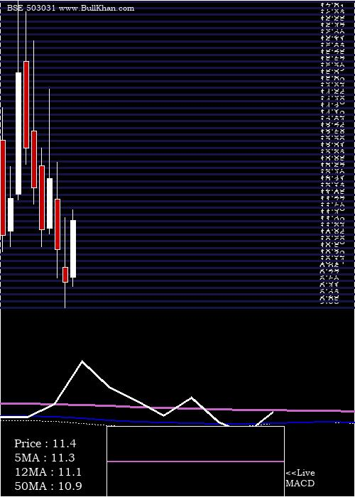 Penland monthly charts