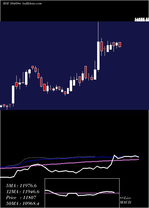 Kaycee Ind weekly charts