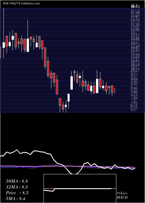 Modulex weekly charts