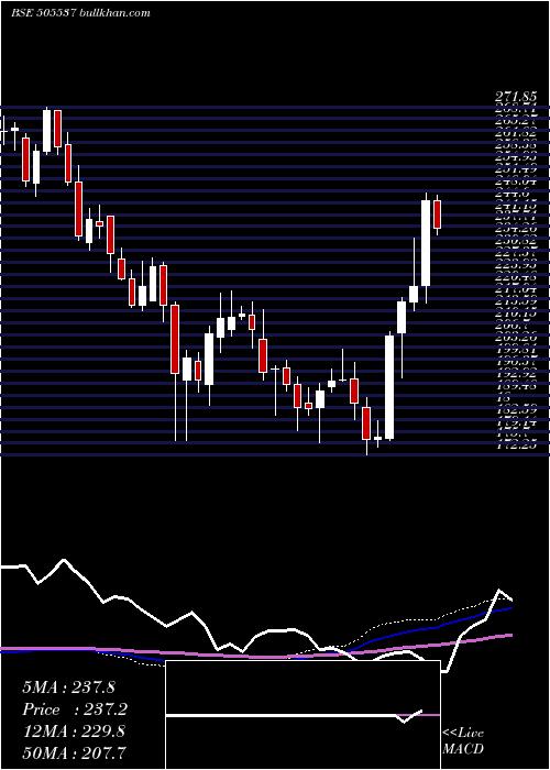 Zee Enter weekly charts
