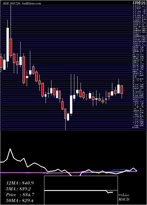 Ifb Ind weekly charts