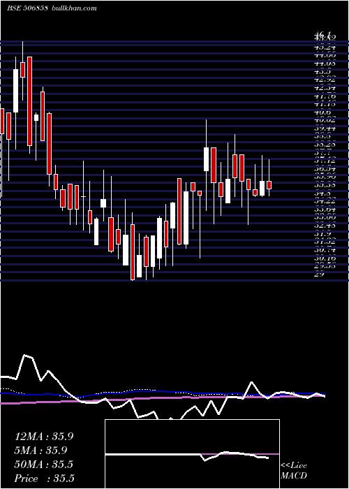 Guj Petro weekly charts