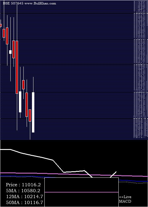 Polson monthly charts
