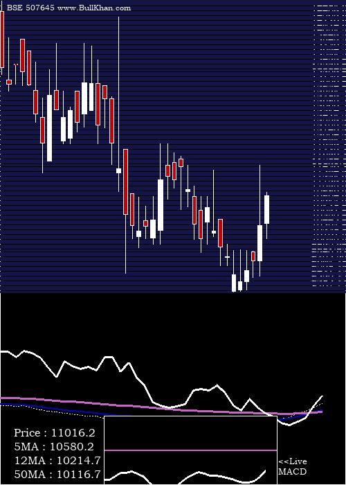 Polson weekly charts