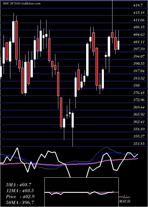 Wipro weekly charts