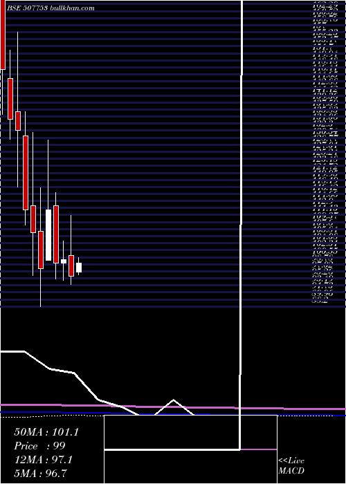 Tgvsl monthly charts