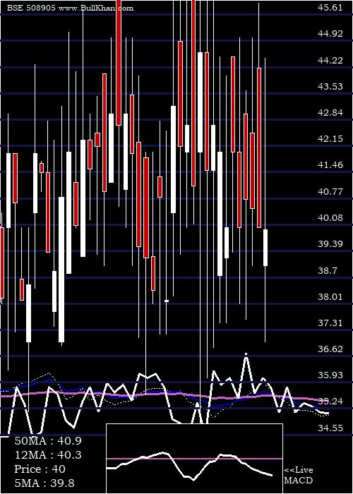 Smifs Capita weekly charts