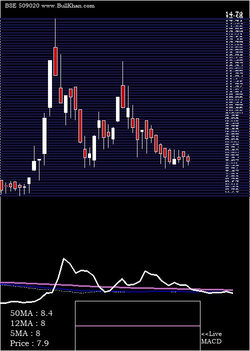 Ruchi Infra weekly charts