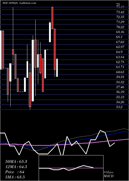 Vjtfedu monthly charts