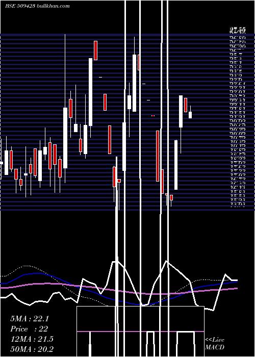 Sel weekly charts