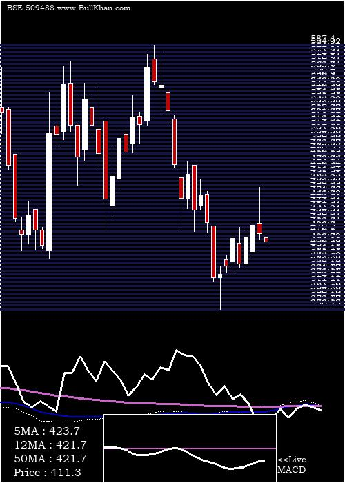 Graphite In weekly charts