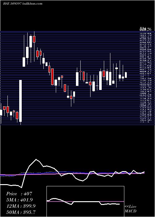 Hardcastle weekly charts