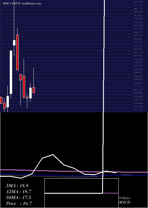 Dewan H monthly charts