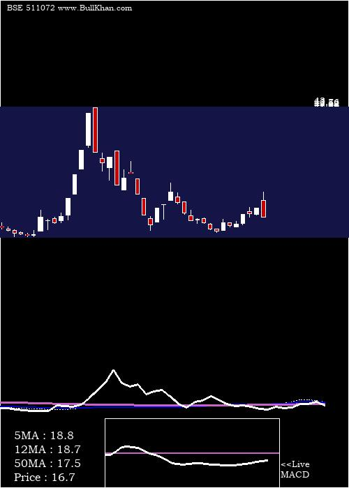 Dewan H weekly charts