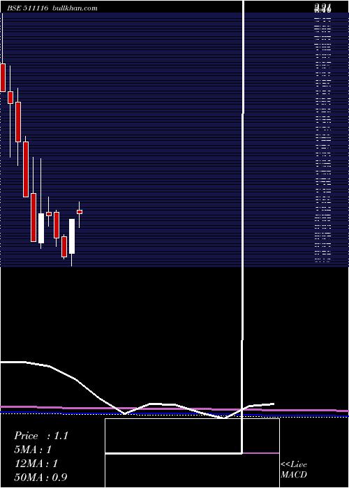 Quadrant monthly charts