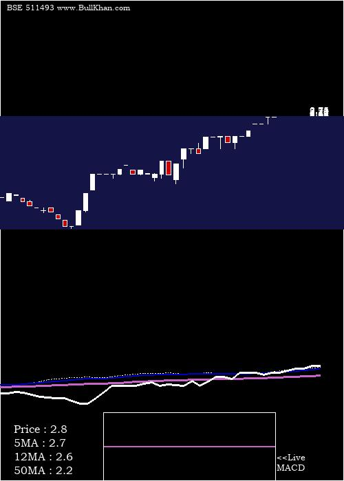 Vck Capital monthly charts