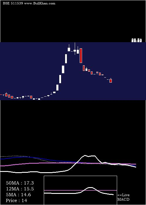 Supratre weekly charts