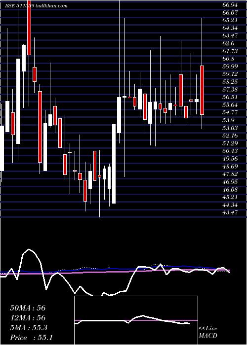 Times Guaran weekly charts