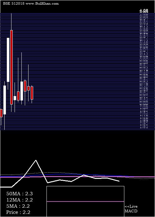 Cni Res monthly charts
