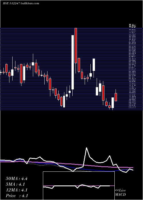 Ashirwad Cap weekly charts